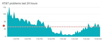 AT&T outage chart from Downdetector