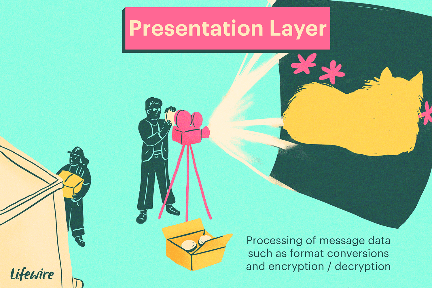 Illustration of the presentation layer, which looks like a movie projector
