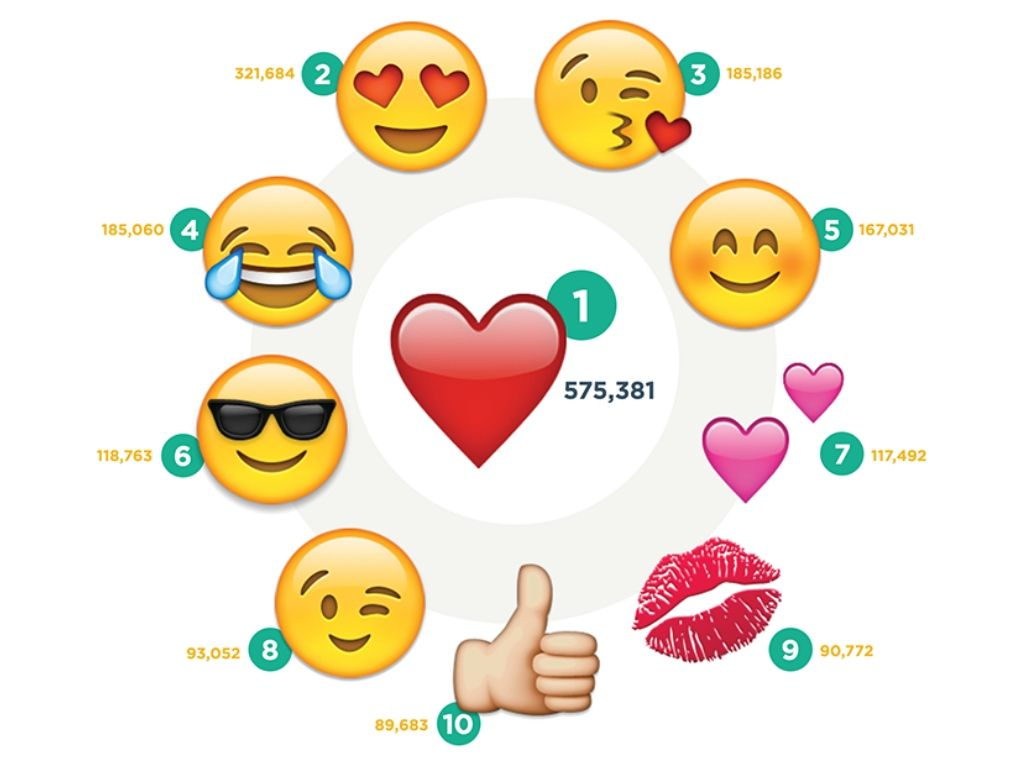 what are the most popular emojis used on social media