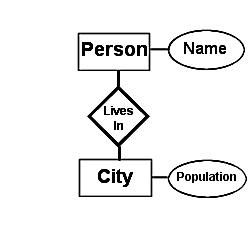Entity relationship diagram definition e r diagram ccuart Gallery