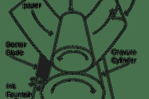 Illustration of Gravure printing