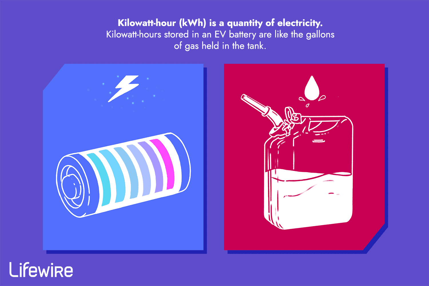 An illustration showing that kilowatt-hours are similar to gallons of gas.