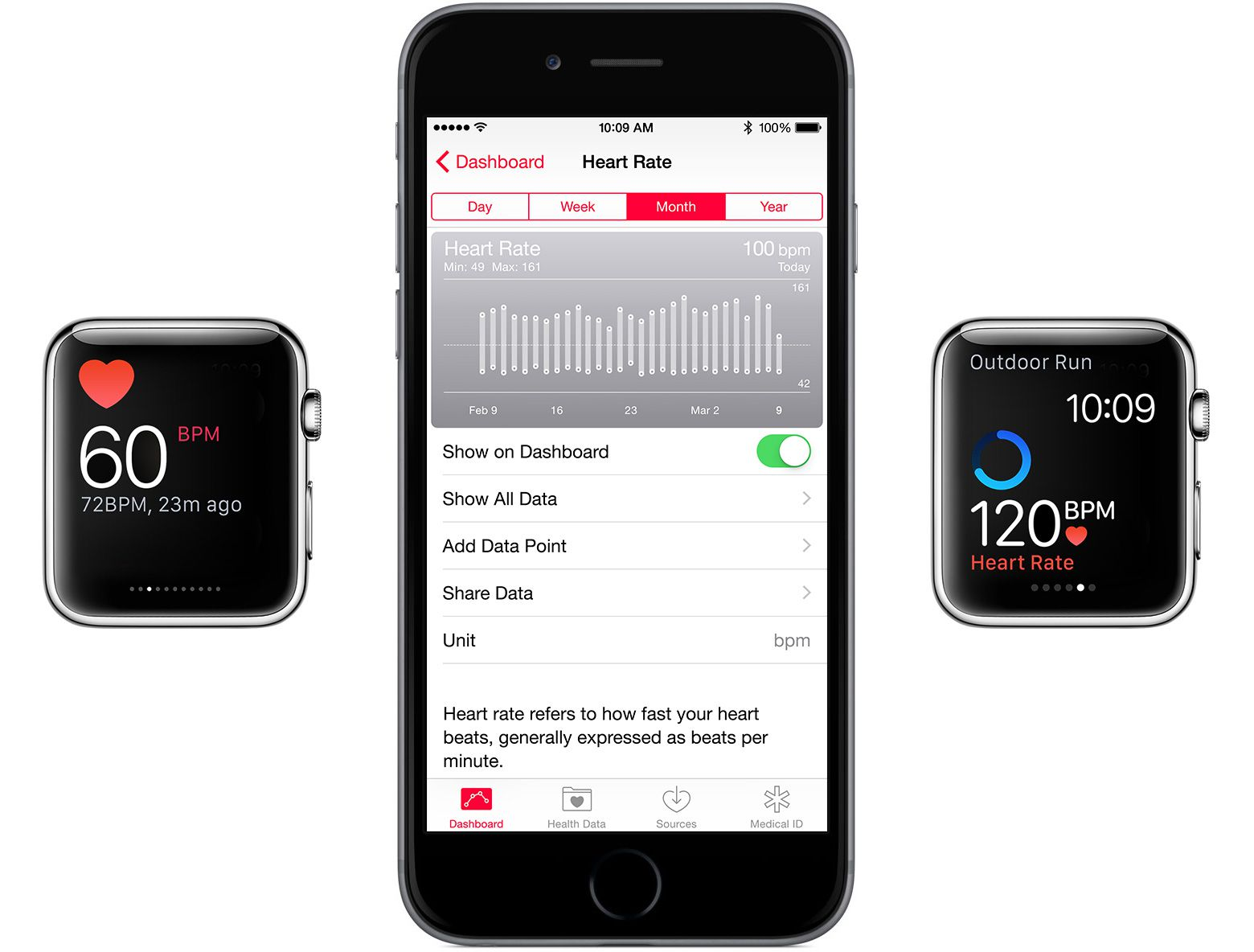 Apple Watch heart rate monitoring