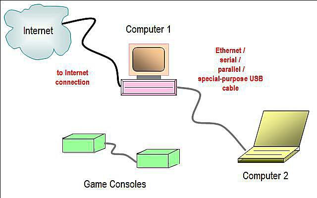 Network diagram layouts home network diagrams direct connection network diagram cheapraybanclubmaster Images
