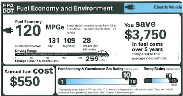 Screenshot of the Fuel Economy information on a Monroney sticker.