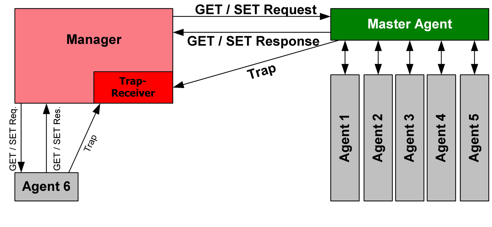 SNMP diagram