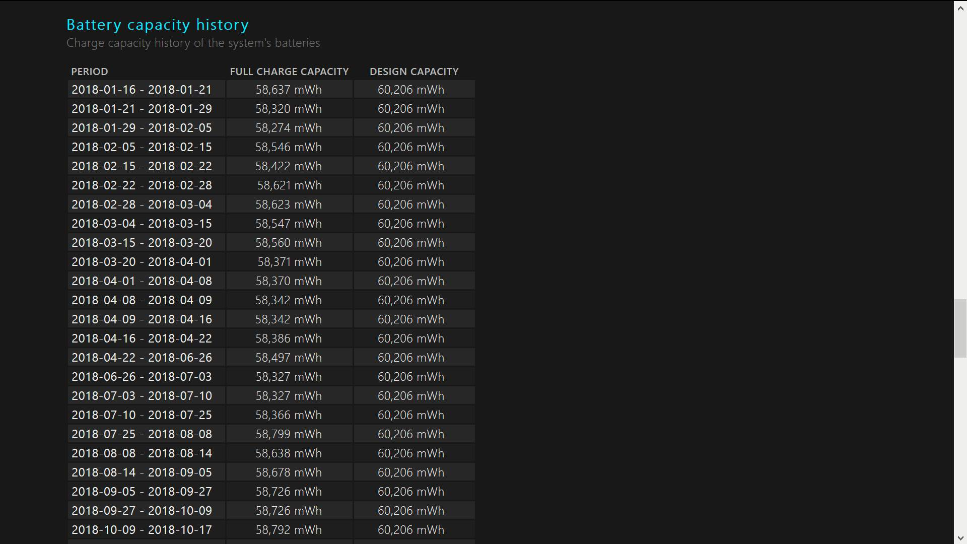 A screenshot of the battery capacity history section of a Windows 10 battery report.