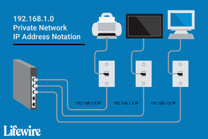 The 192.168.1.0 Private Network IP Address Notation.
