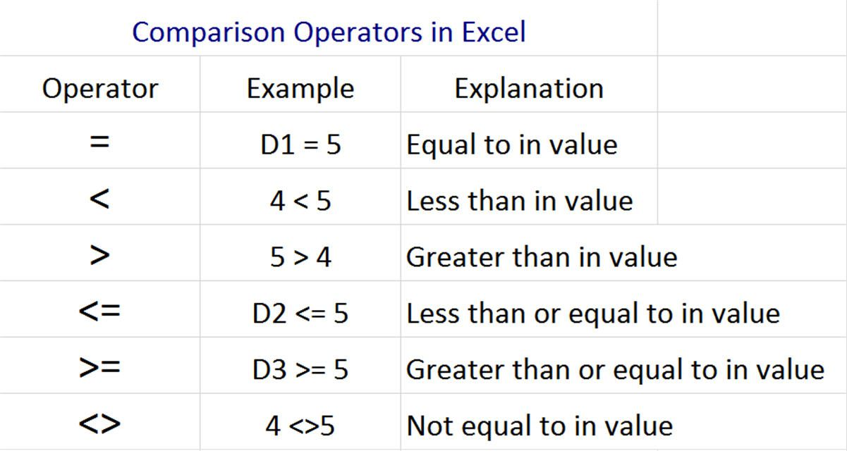 Excels Comparison Operator Definition And Use