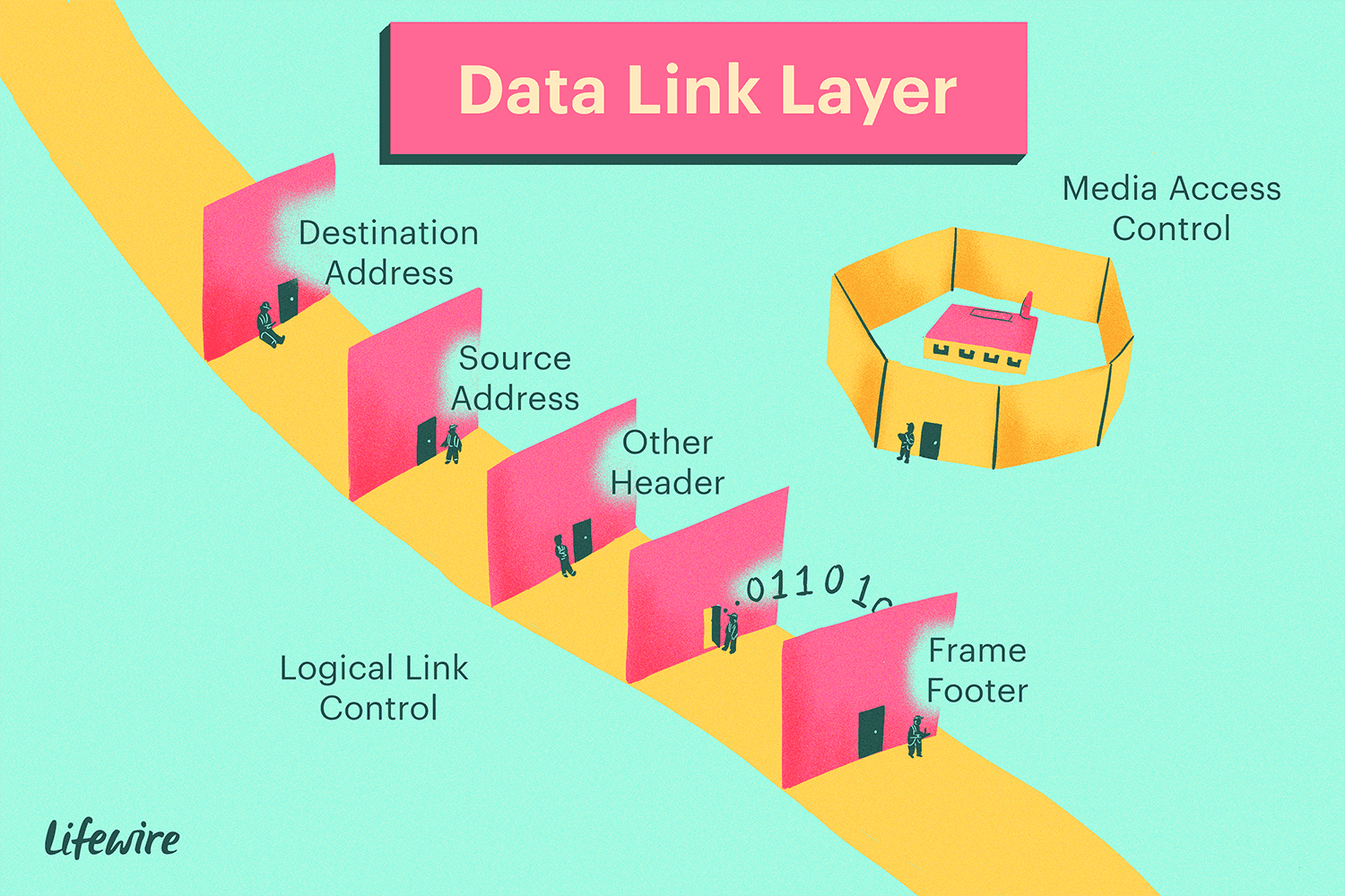 Illustration of Data Link Layer with destination and source address, media access control, and frame footer