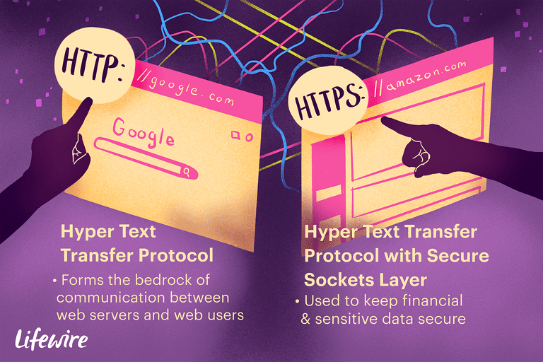 Illustration of the difference between http and https