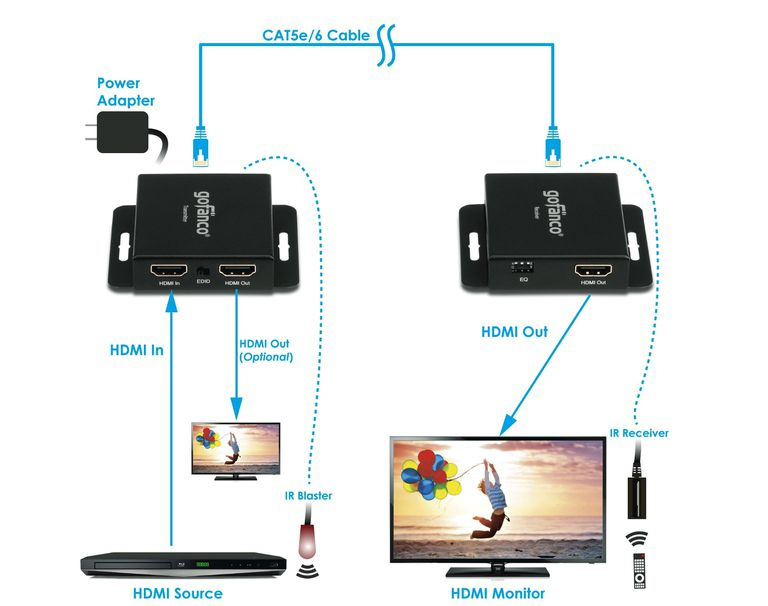 How To Connect Hdmi Over Long Distances