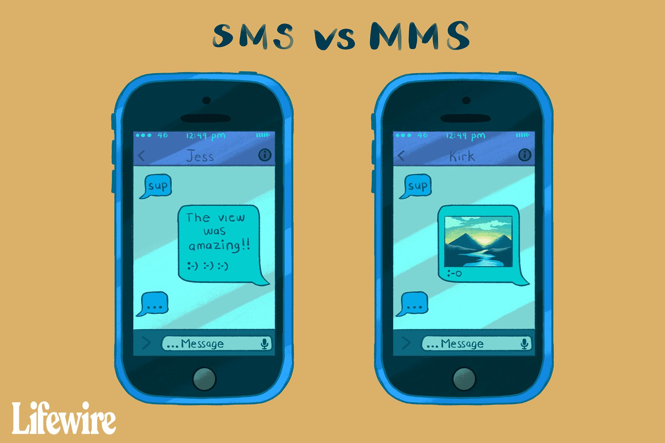 Sms og data