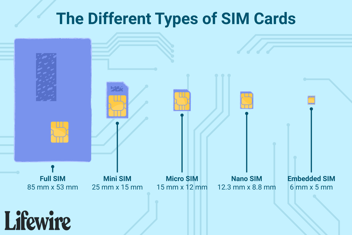 The different types of SIM cards