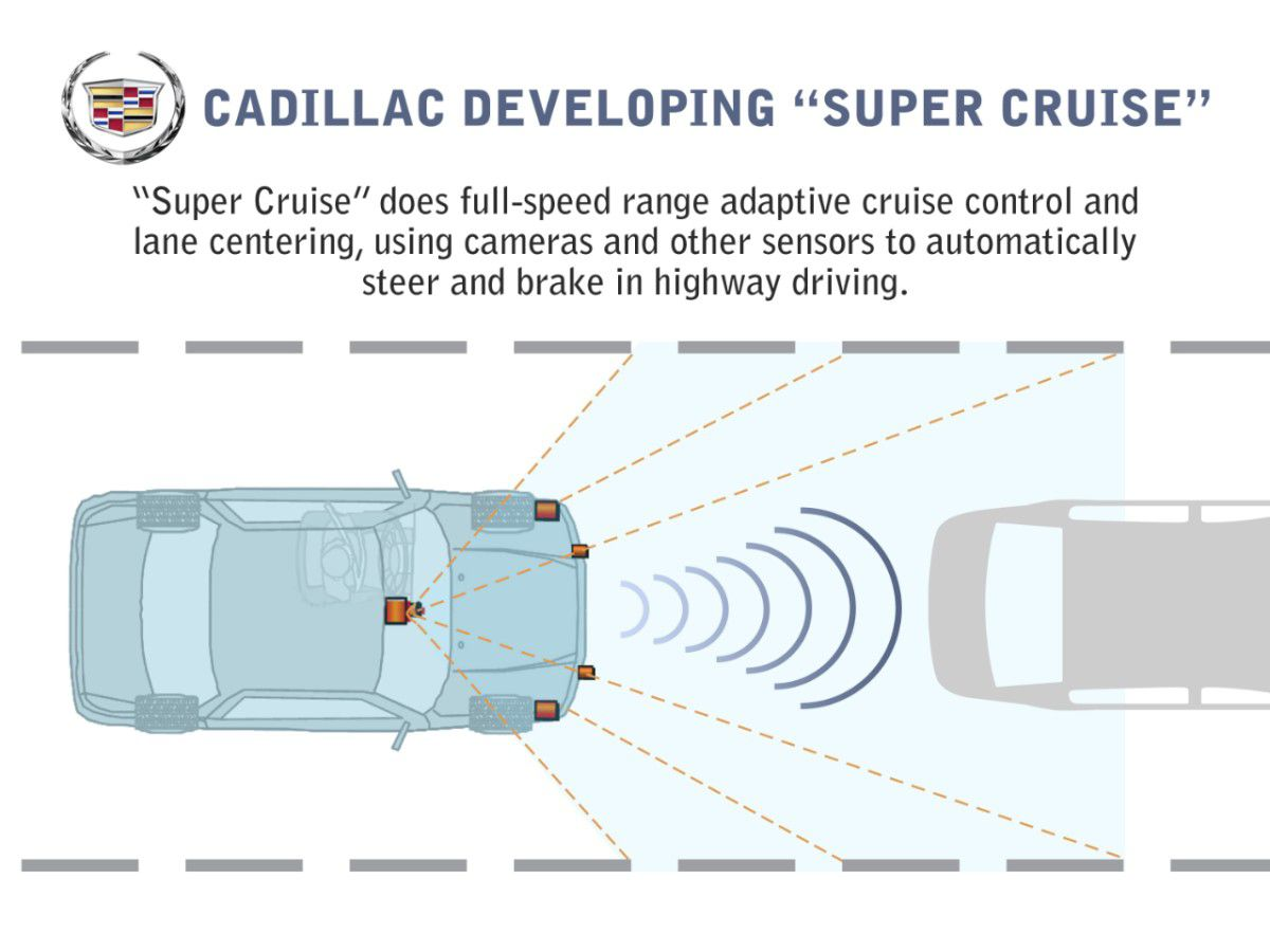 Sensational Gm Cruise Driverless Cars What They Are Wiring Digital Resources Remcakbiperorg