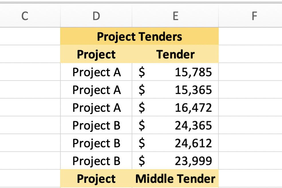 Screenshot of Excel showing the project data