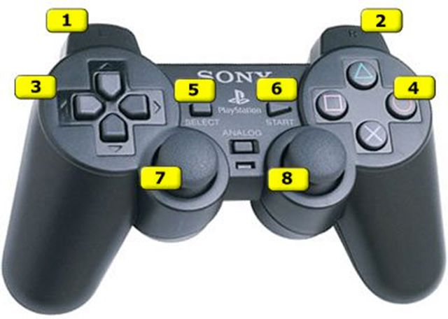 PS2 controller labeled with numbers