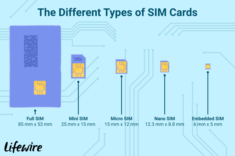 ஆன்லைன் இணைய மோசடிகள்  What-are-sim-cards-577532-v3-5c10400746e0fb0001bed0b7