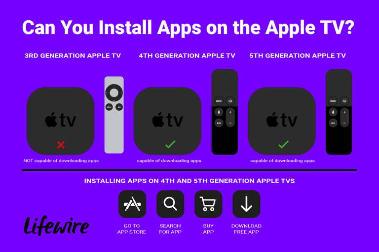 An illustration showing what generations of Apple TV devices you can install apps on.