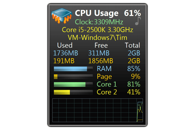 Screenshot of the All CPU Meter gadget in Windows 7