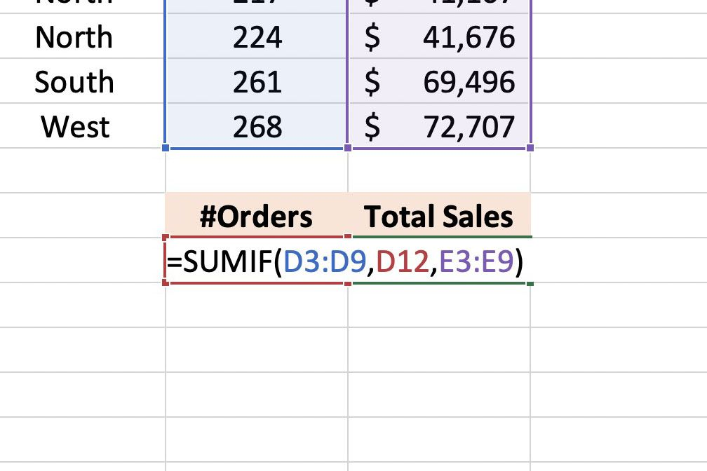 Screenshot of Excel showing the SUMIF Formula