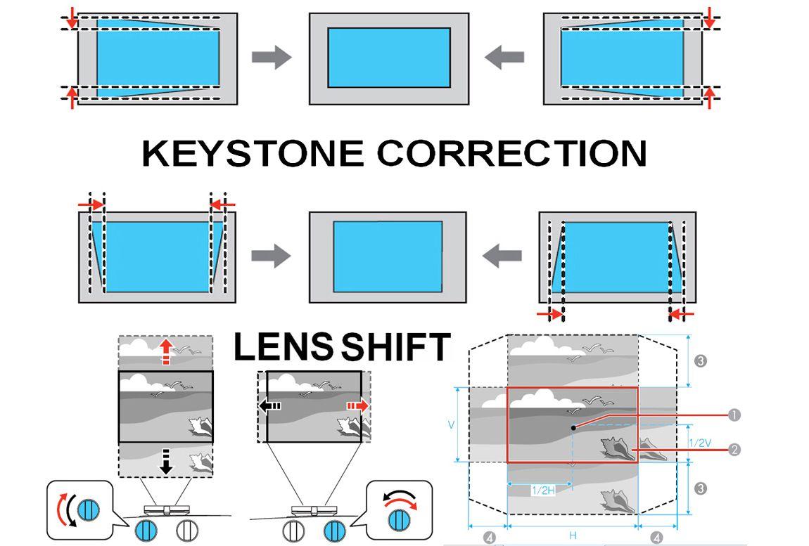 Keystone Correction vs. Lens Shift Examples