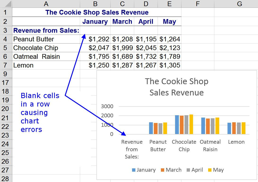 Don't Leave Blank Rows or Columns in Data Areas