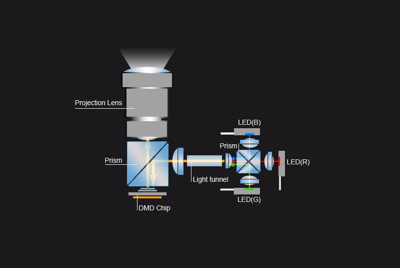 Video Projector LED Light Source Generic Example
