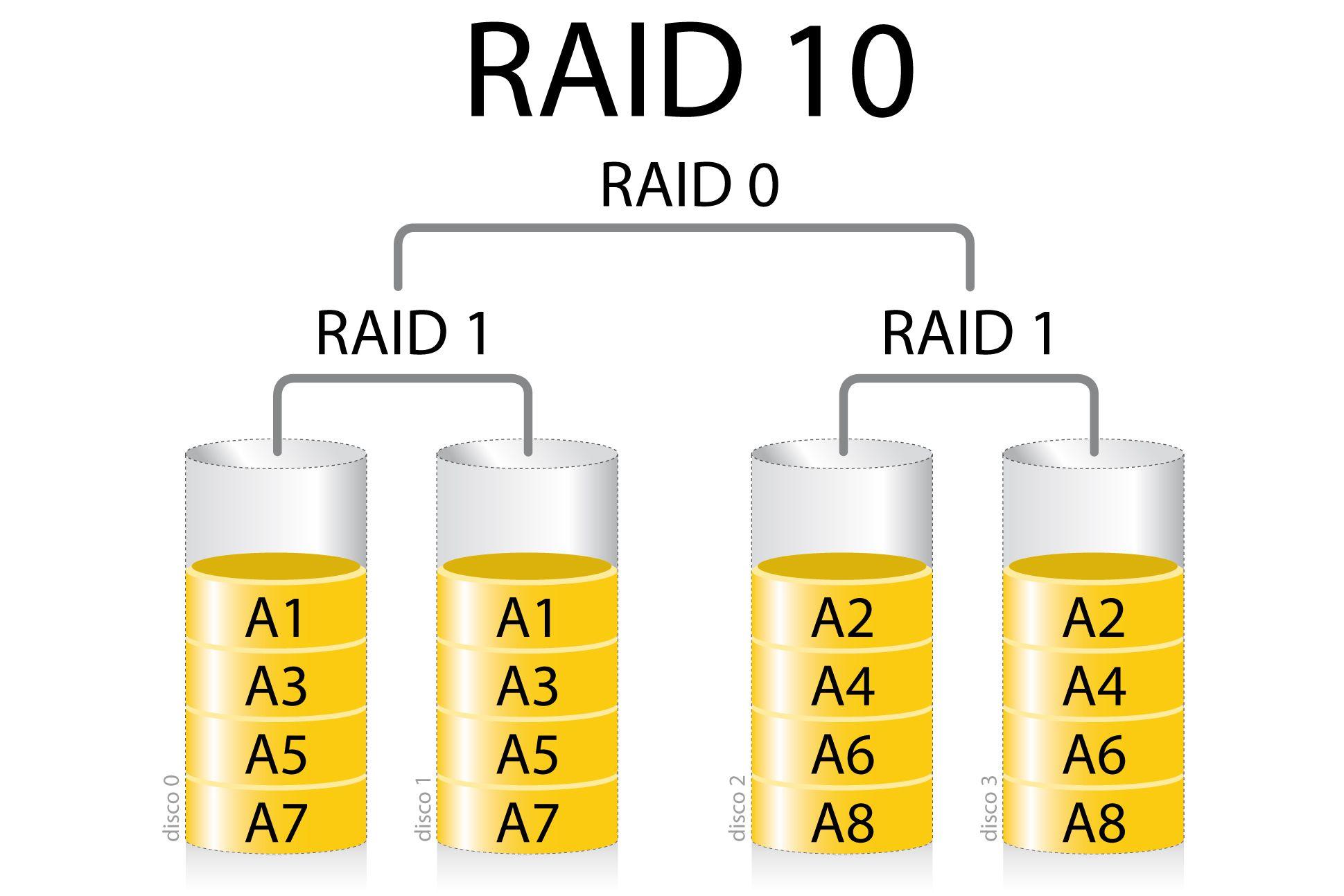 RAID 10 infographic