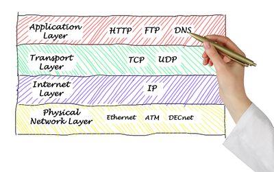 Internet protocols - illustration