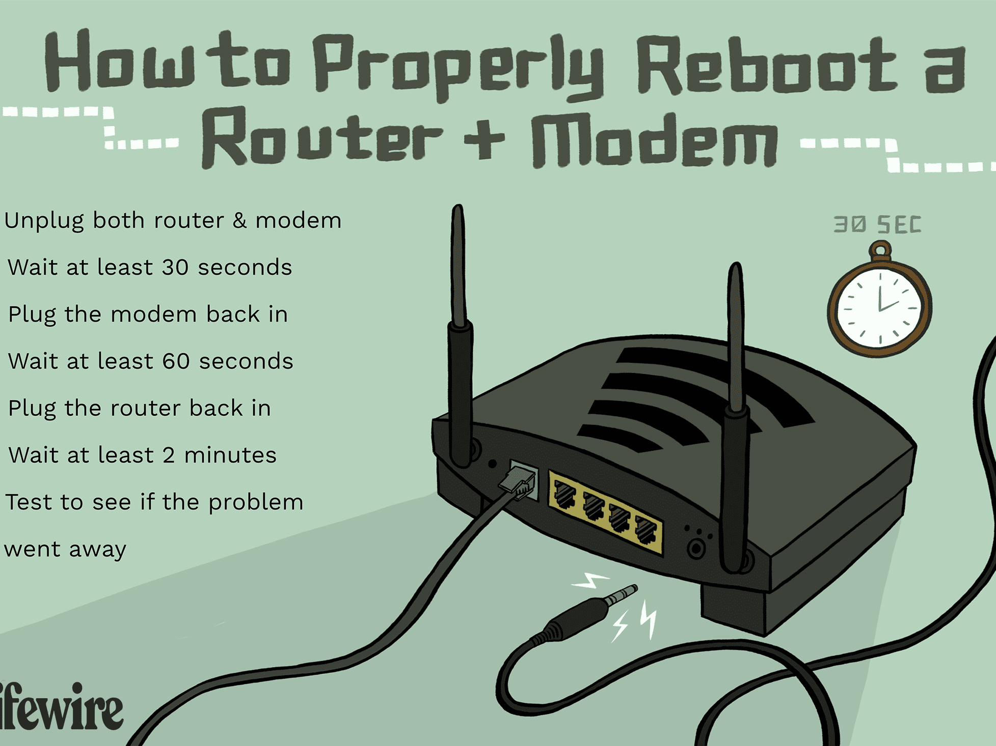 How To Properly Restart A Router Modem