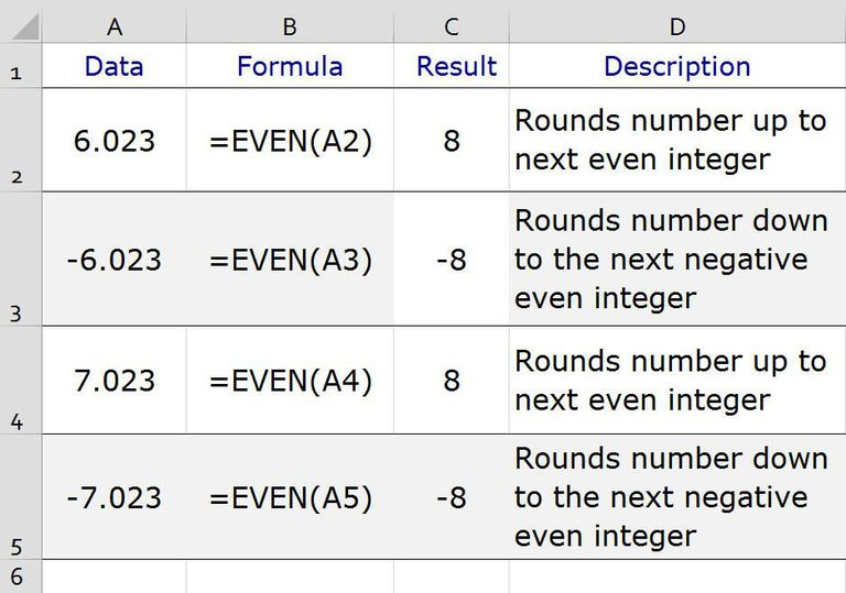 Round Numbers to the Next Even Integer in Excel with the EVEN Function