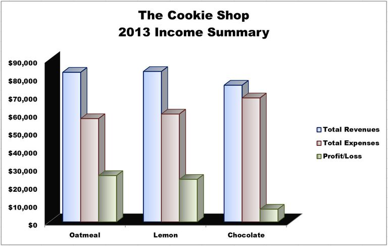 Make and format a column chart in excel 2010 excel 2010 column chart ted french ccuart Image collections