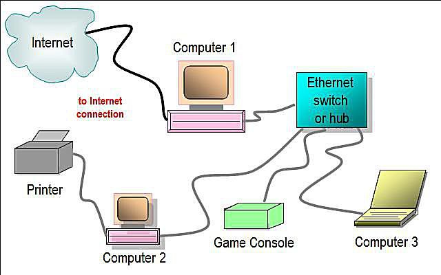 Network diagram layouts home network diagrams wired home network diagram featuring ethernet hub or switch swarovskicordoba Gallery