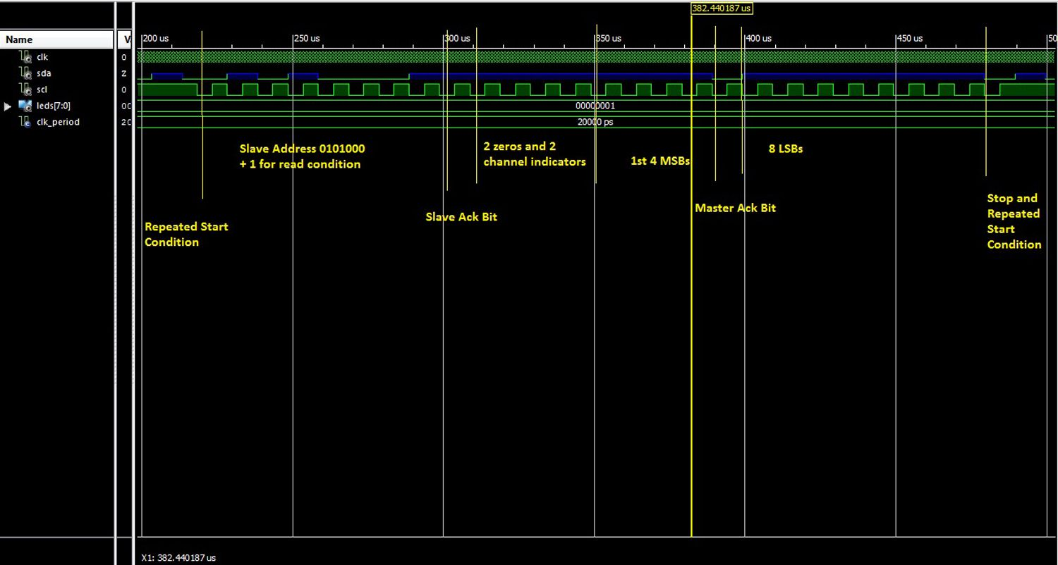 Phase two of the I2C Protocol