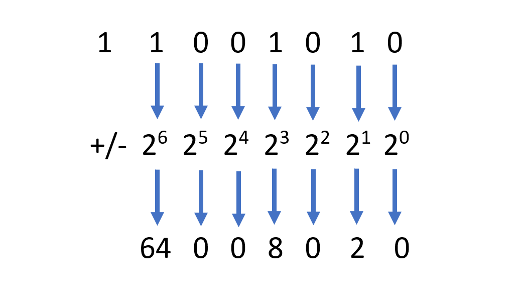 Screenshot of reading a signed binary number