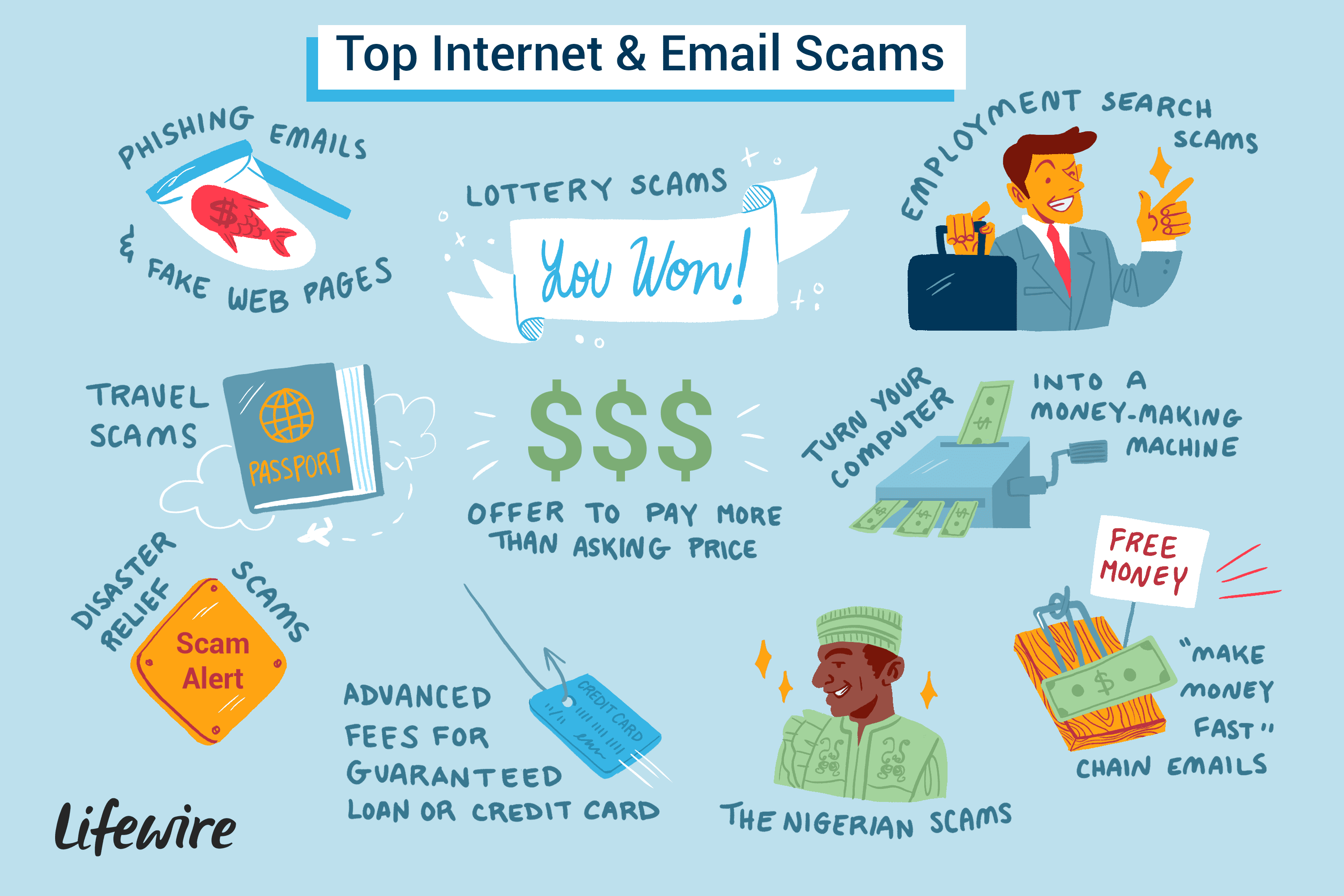 The Top 10 Internet and Email Scams