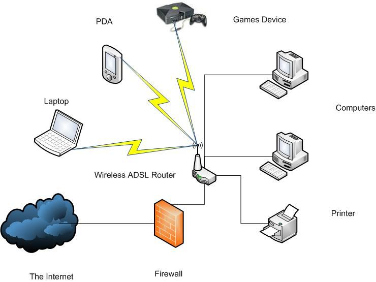 Example of a home LAN network