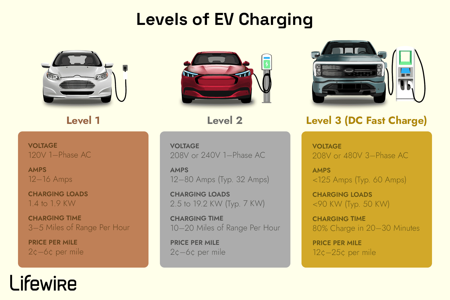 Illustration outlining the three EV charging levels.