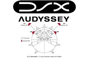 Audyssey DSX Speaker Placement Example