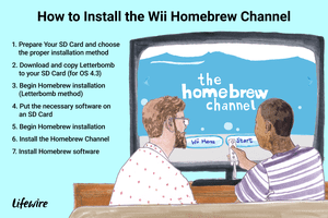 An illustration of the Homebrew Channel on Wii, including steps for how to install.