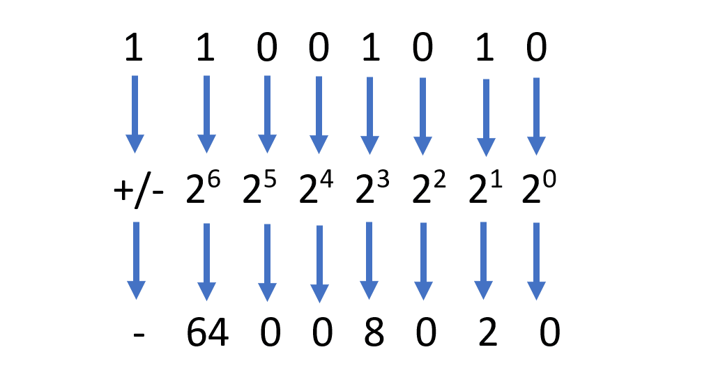 Image of calculating a signed binary number
