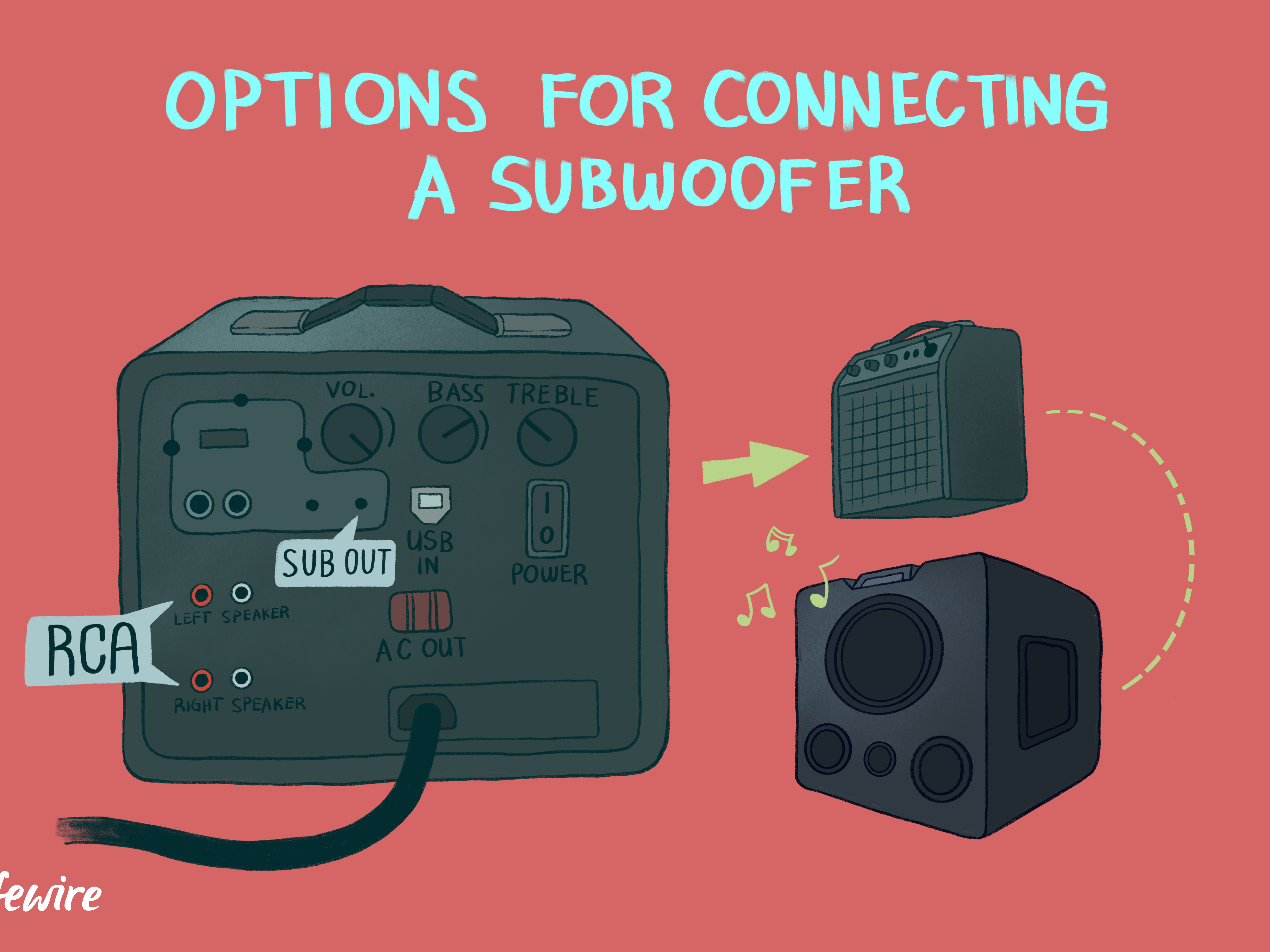 How to Connect a Subwoofer to a Receiver or Amplifier What Wiring Do I Need For Subwoofer on