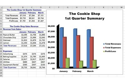 Excel sheet with illustrative chart