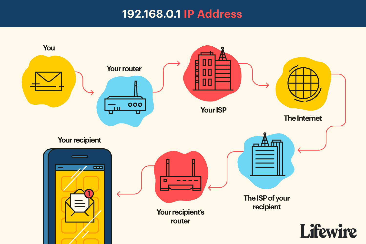 An illustration of the route a message might take through a router with the IP address 192.168.0.1.