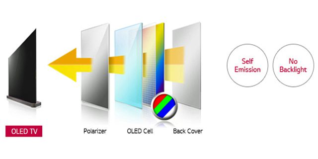 OLED TV Panel Structure