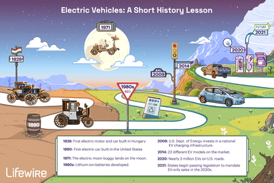 An illustrated history of electric cars from 1828 to today.