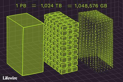 1 petabyte = 1,024 terabytes = 1,048,576 gigabytes