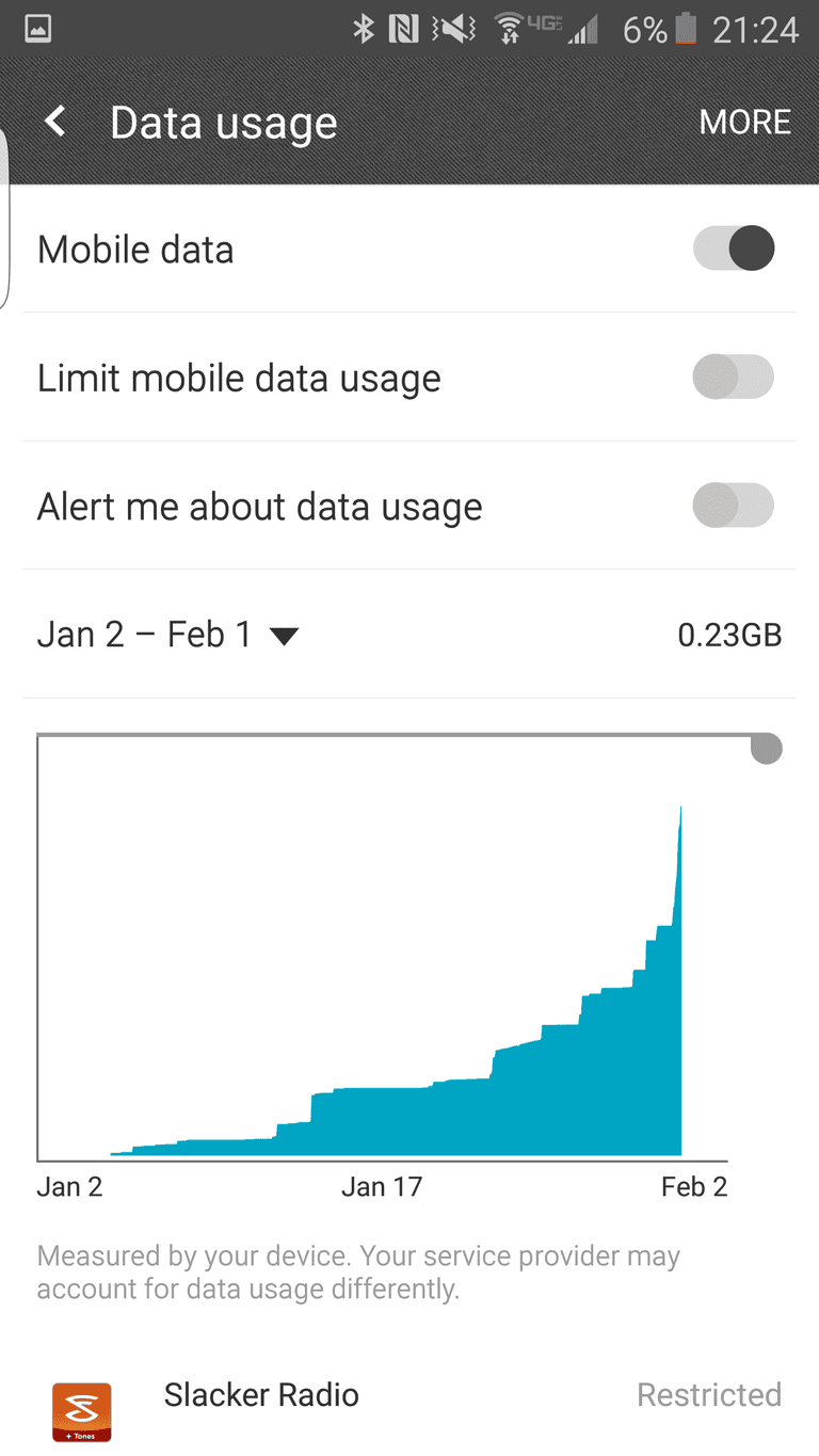 Mobile Data Usage - Samsung Galaxy 6 Edge