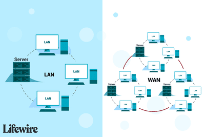 The difference between local area networks and wide area networks.